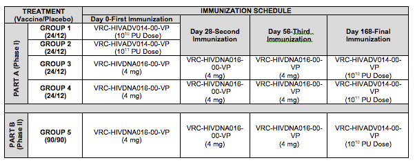 Immunization schedule RV 172